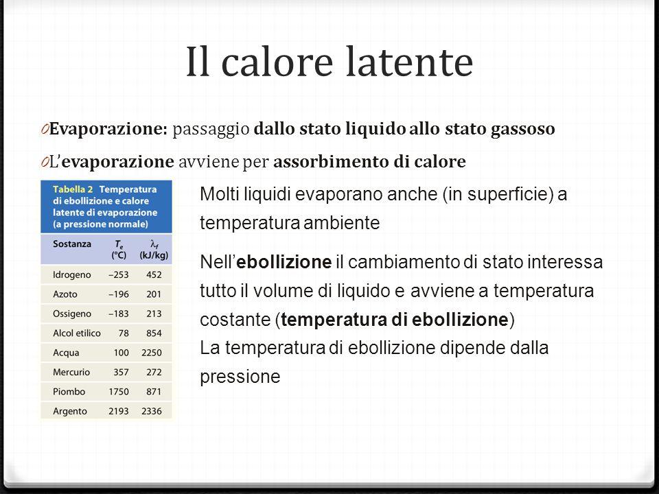Il calore latenteEvaporazione: passaggio dallo stato liquido allo stato gassoso. L'evaporazione avviene per assorbimento di calore.