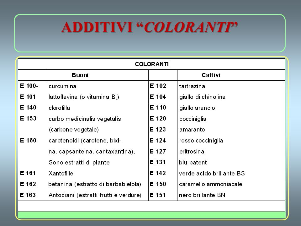 ADDITIVI COLORANTI