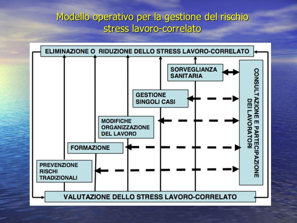 Modello operativo per la gestione del rischio stress lavoro-correlato