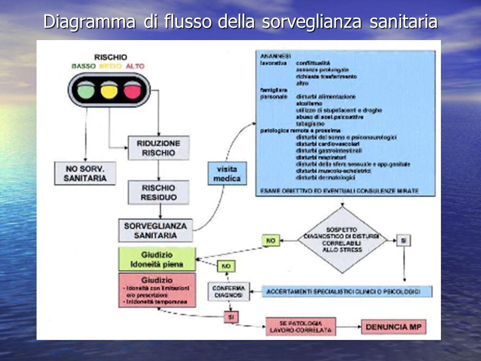 Diagramma di flusso della sorveglianza sanitaria