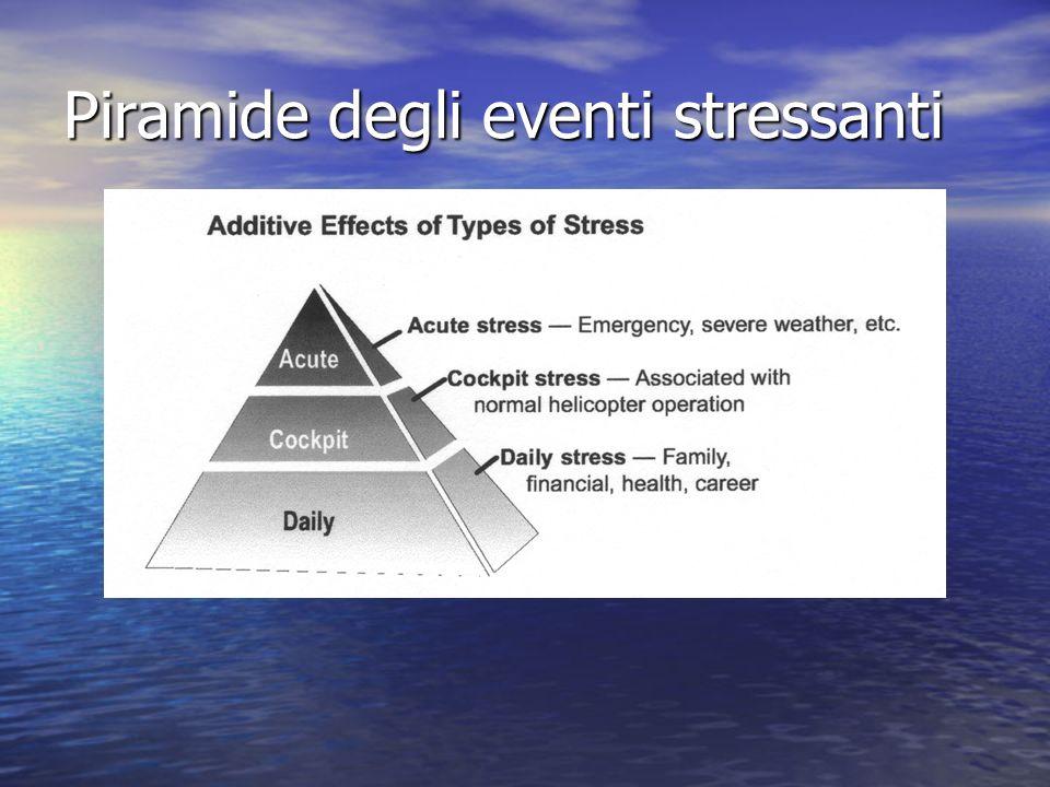 Piramide degli eventi stressanti
