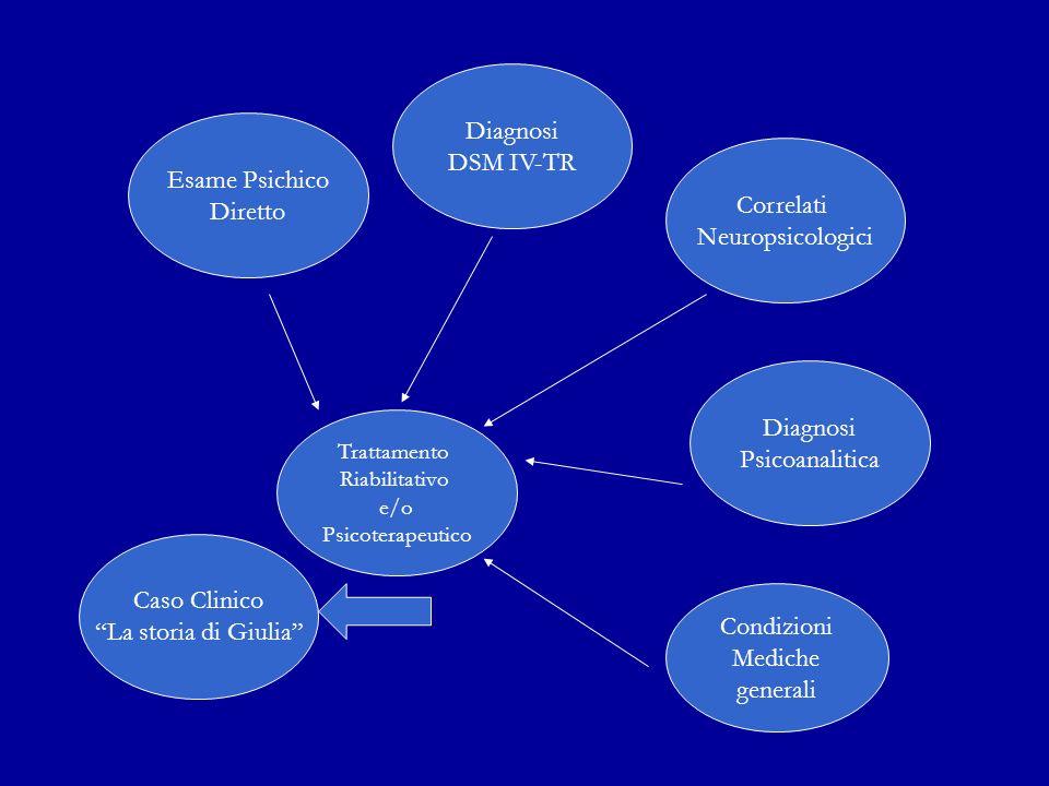 Diagnosi DSM IV-TR Esame Psichico Diretto Correlati Neuropsicologici