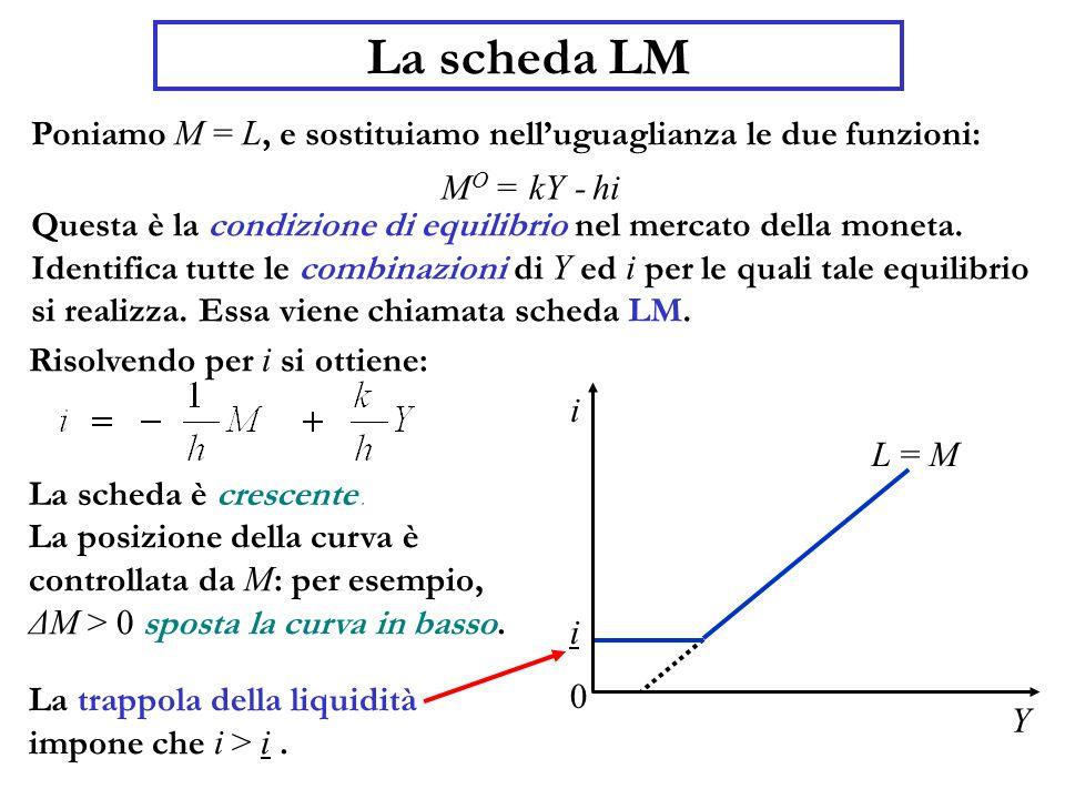 La scheda LM Poniamo M = L, e sostituiamo nell'uguaglianza le due funzioni: MO. = kY. hi. -