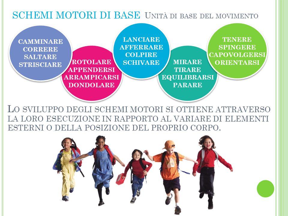 SCHEMI MOTORI DI BASE Unità di base del movimento. LANCIARE. AFFERRARE. COLPIRE. SCHIVARE. TENERE.