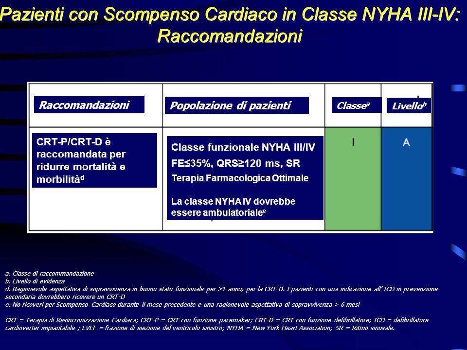 Pazienti con Scompenso Cardiaco in Classe NYHA III-IV: Raccomandazioni
