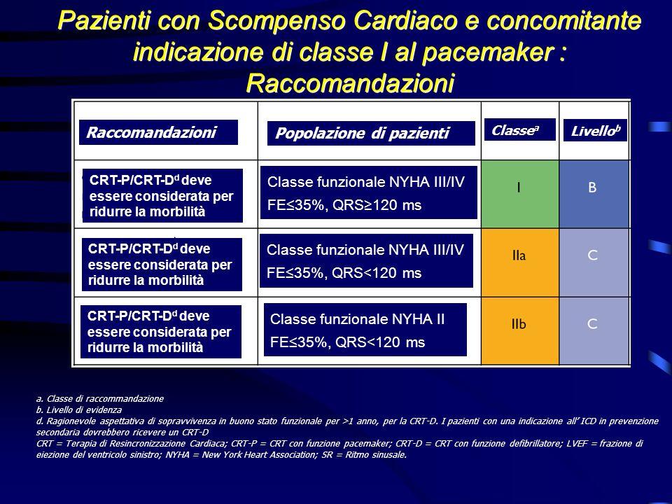 Pazienti con Scompenso Cardiaco e concomitante indicazione di classe I al pacemaker : Raccomandazioni