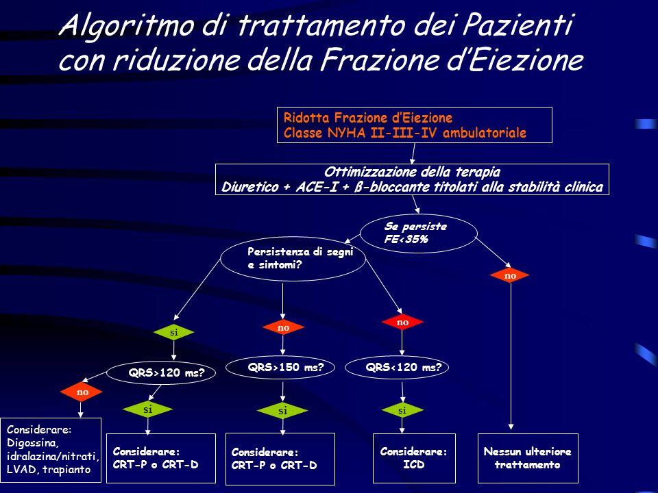 Algoritmo di trattamento dei Pazienti con riduzione della Frazione d'Eiezione