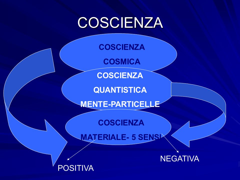 COSCIENZA COSCIENZA COSMICA COSCIENZA QUANTISTICA MENTE-PARTICELLE
