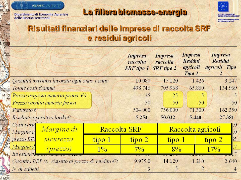 La filiera biomasse-energia