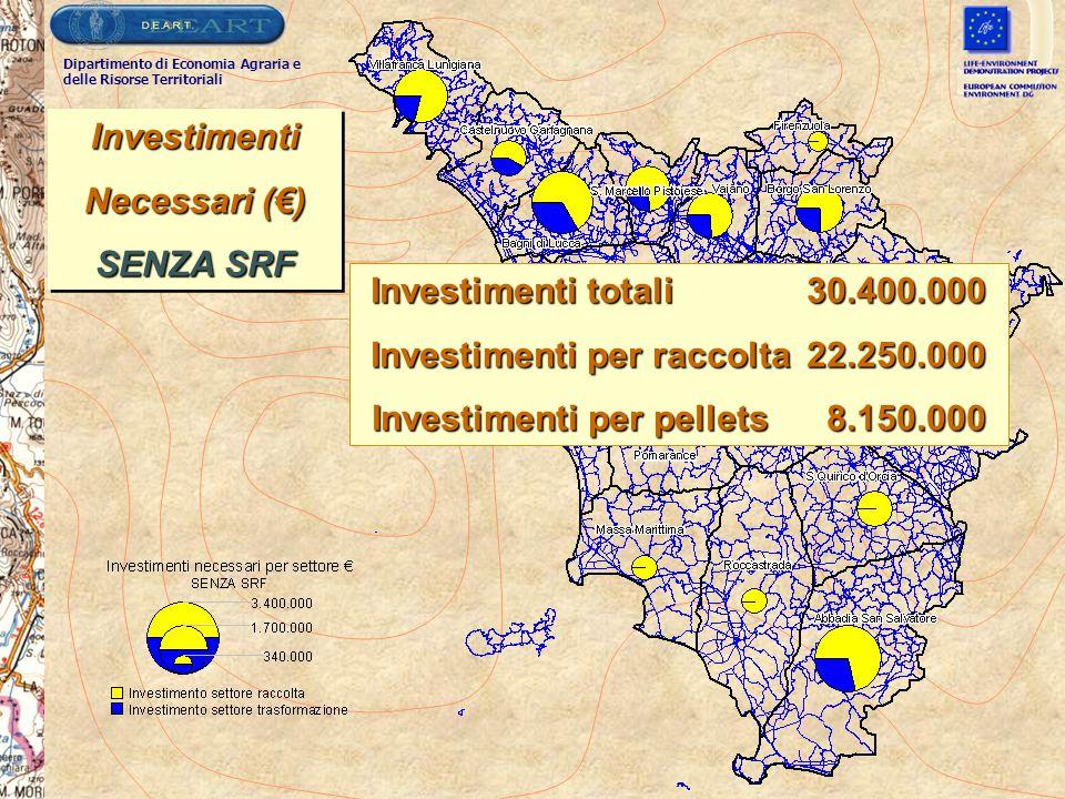 Investimenti per raccolta 22.250.000