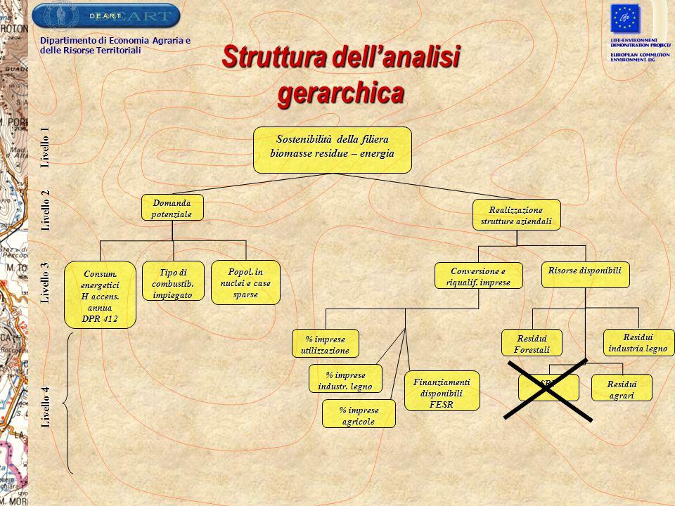 Struttura dell'analisi gerarchica