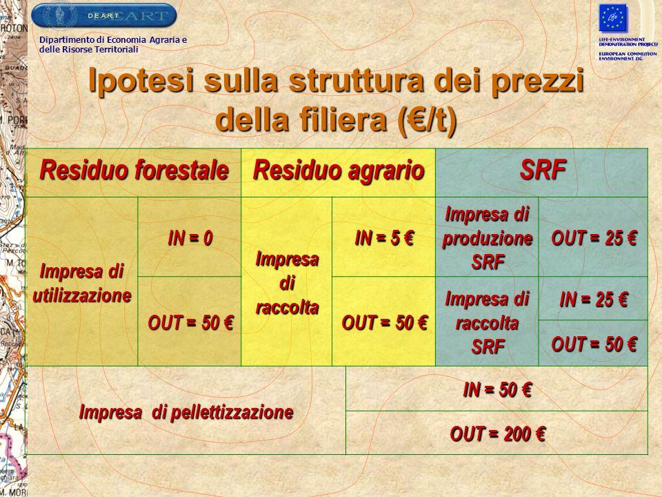 Ipotesi sulla struttura dei prezzi della filiera (€/t)