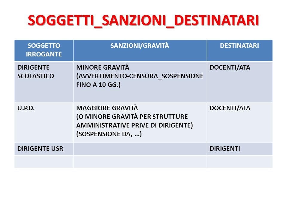 SOGGETTI_SANZIONI_DESTINATARI