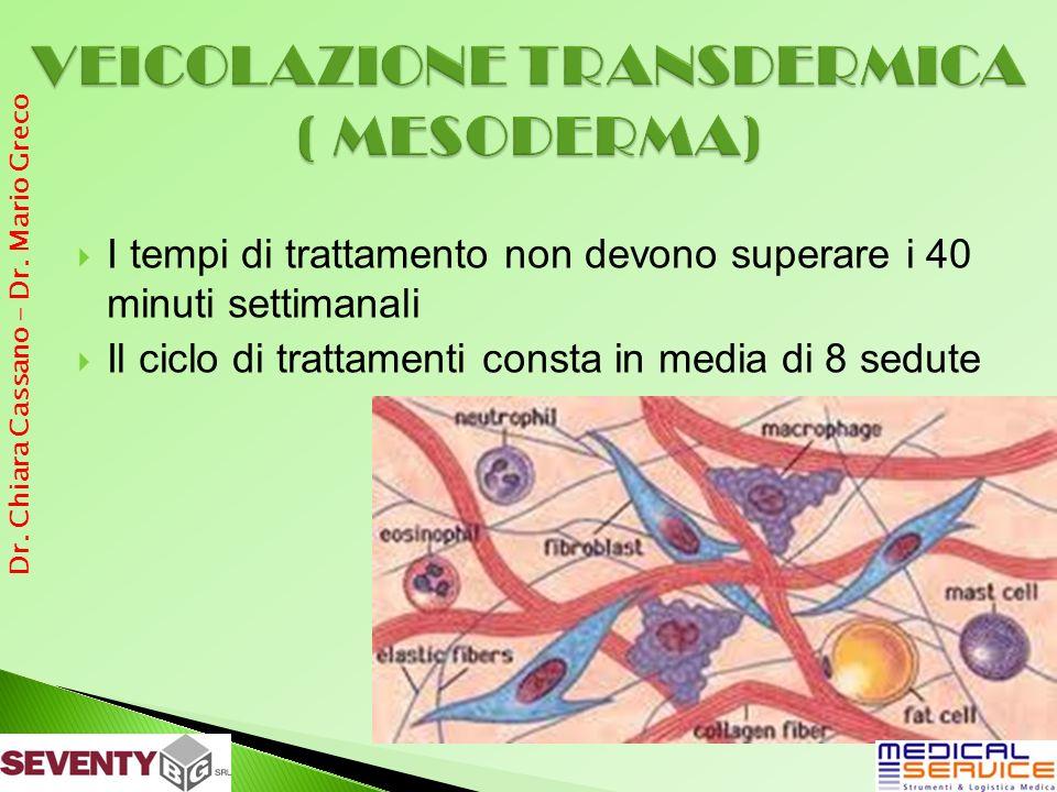 VEICOLAZIONE TRANSDERMICA ( MESODERMA)