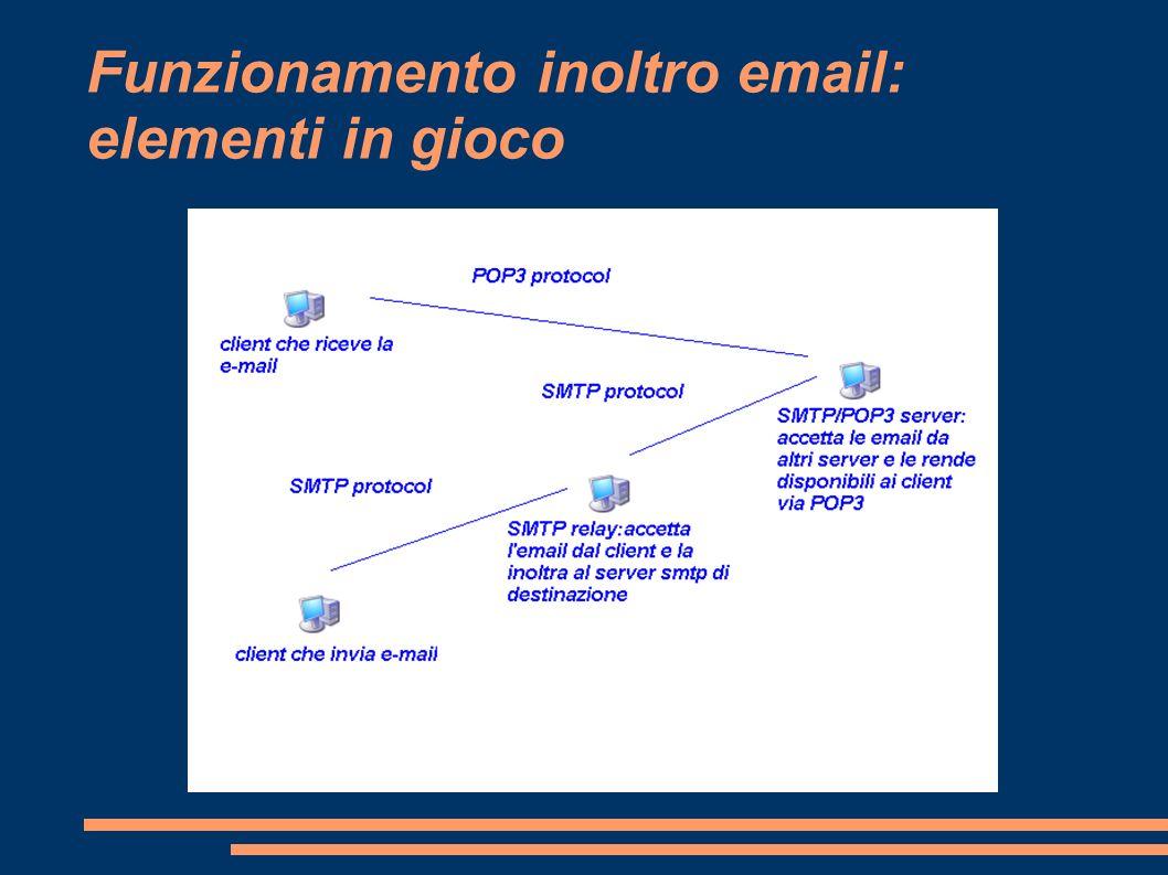 Funzionamento inoltro email: elementi in gioco