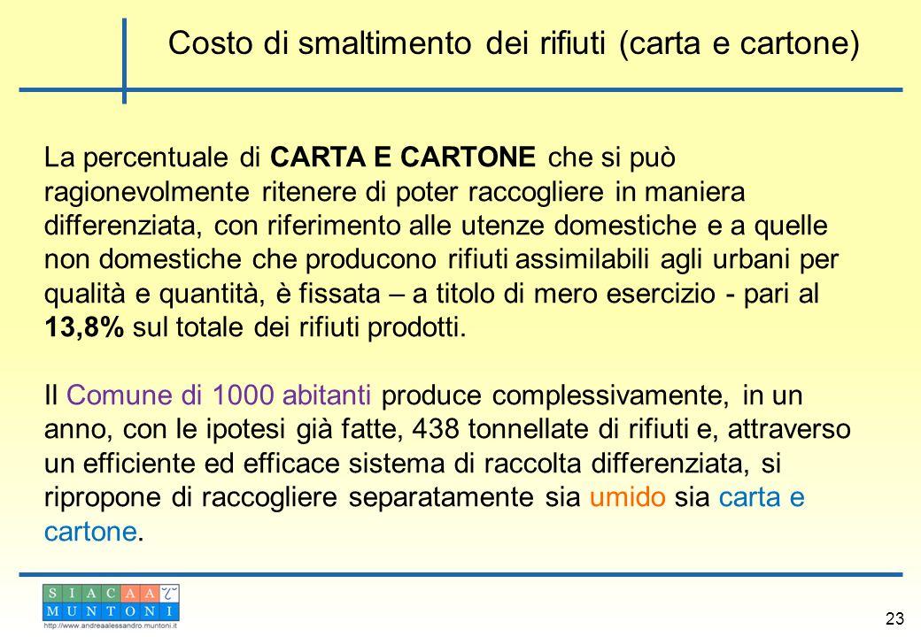 Costo di smaltimento dei rifiuti (carta e cartone)