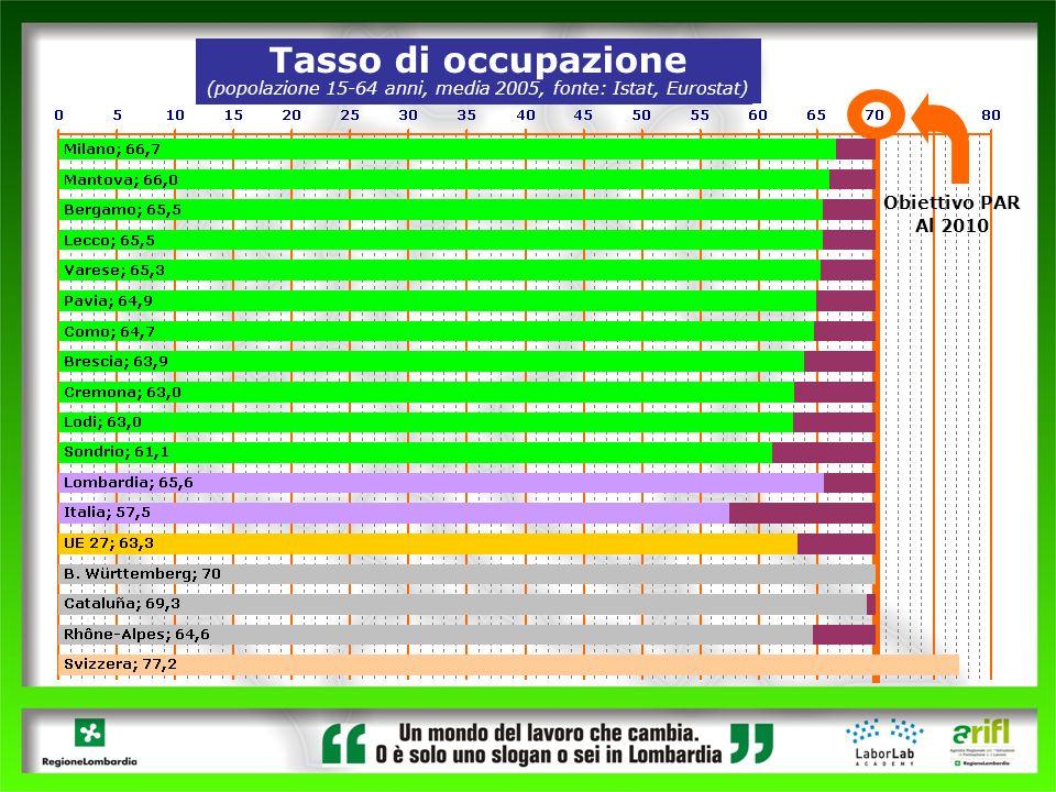 (popolazione 15-64 anni, media 2005, fonte: Istat, Eurostat)