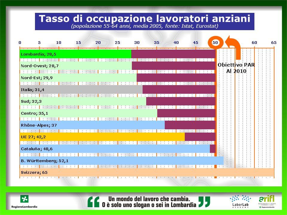 Tasso di occupazione lavoratori anziani