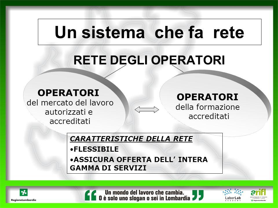 Un sistema che fa rete RETE DEGLI OPERATORI OPERATORI OPERATORI