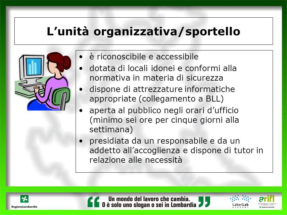L'unità organizzativa/sportello