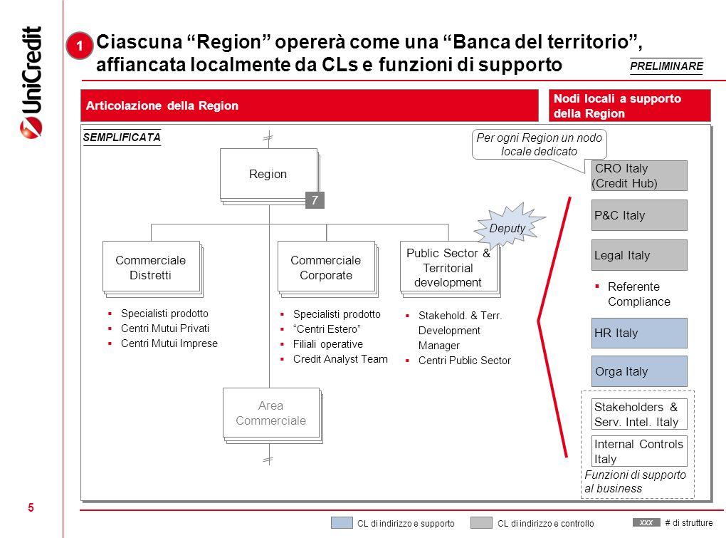 1Ciascuna Region opererà come una Banca del territorio , affiancata localmente da CLs e funzioni di supporto.