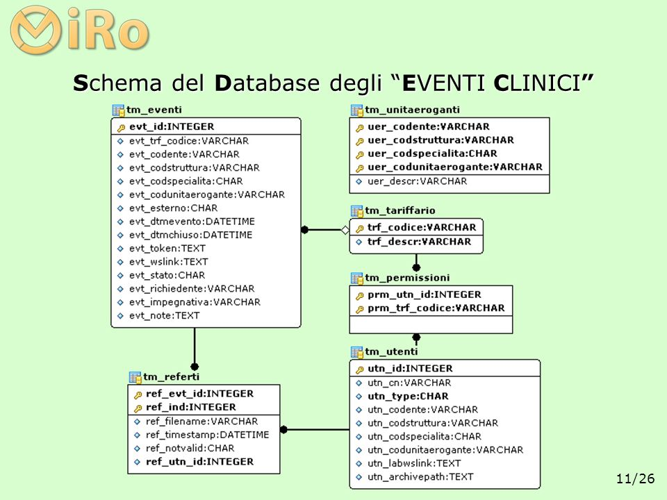 Schema del Database degli EVENTI CLINICI