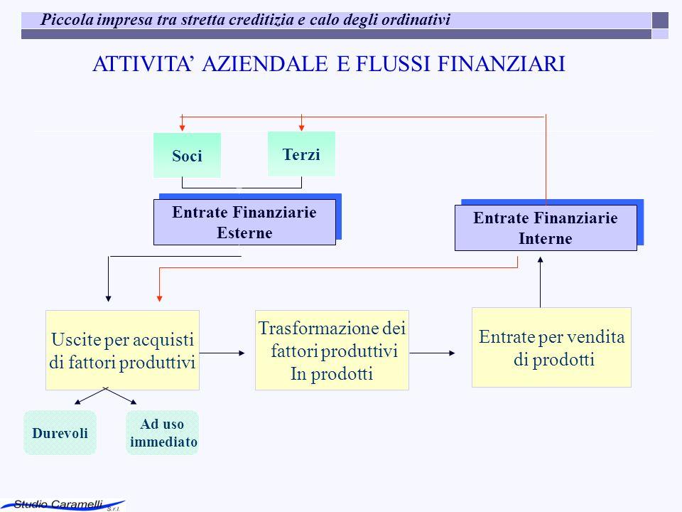 ATTIVITA' AZIENDALE E FLUSSI FINANZIARI
