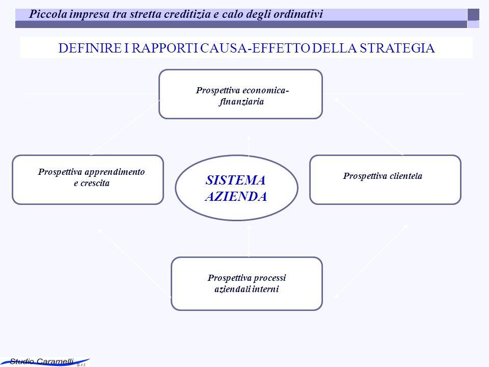 DEFINIRE I RAPPORTI CAUSA-EFFETTO DELLA STRATEGIA