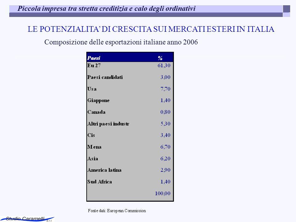 LE POTENZIALITA' DI CRESCITA SUI MERCATI ESTERI IN ITALIA