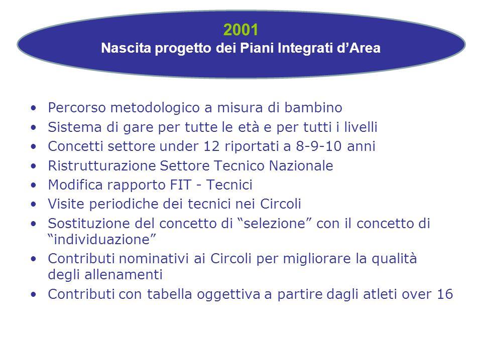 2001 Nascita progetto dei Piani Integrati d'Area