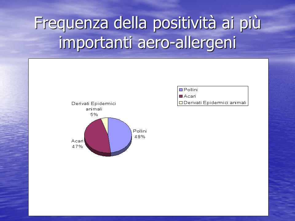Frequenza della positività ai più importanti aero-allergeni