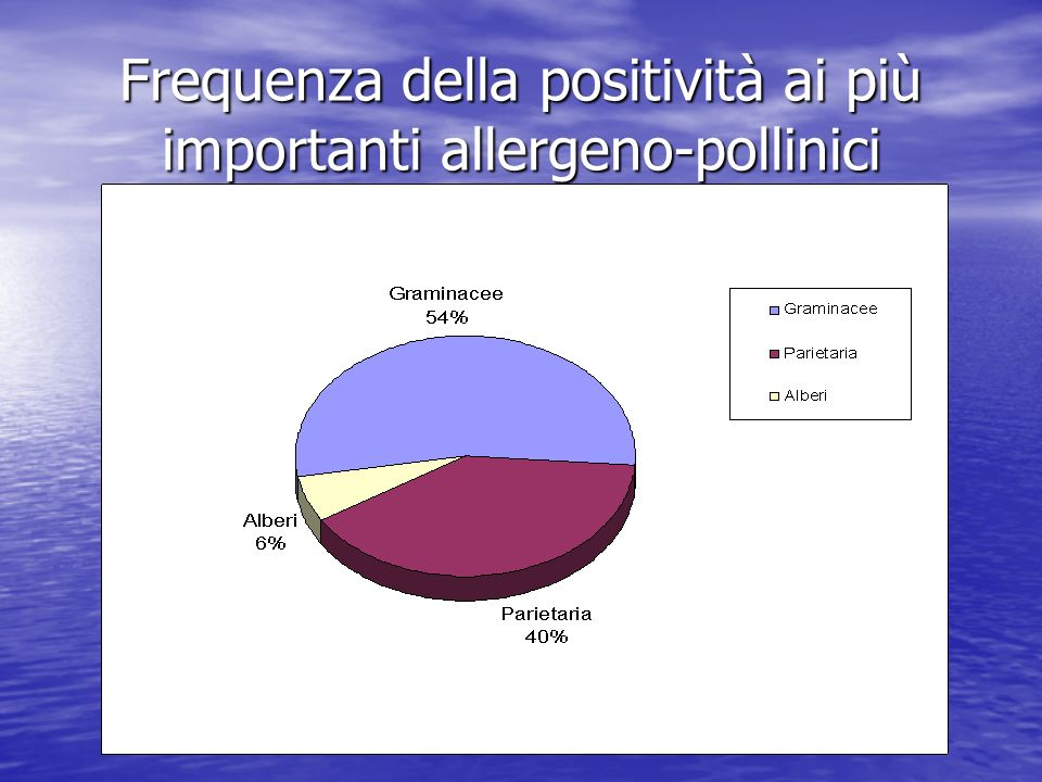 Frequenza della positività ai più importanti allergeno-pollinici