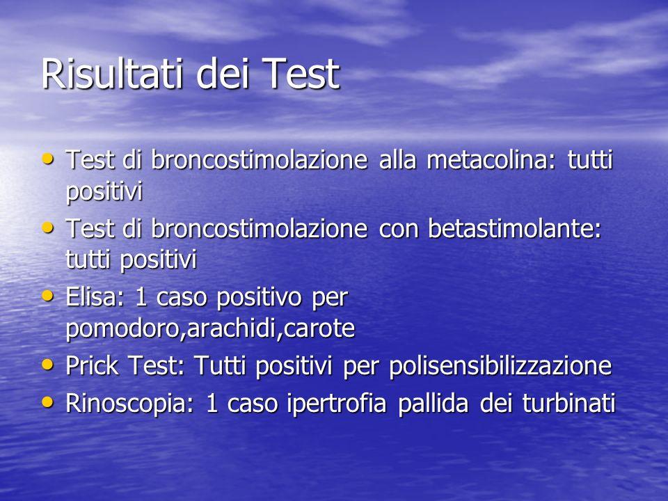 Risultati dei Test Test di broncostimolazione alla metacolina: tutti positivi. Test di broncostimolazione con betastimolante: tutti positivi.
