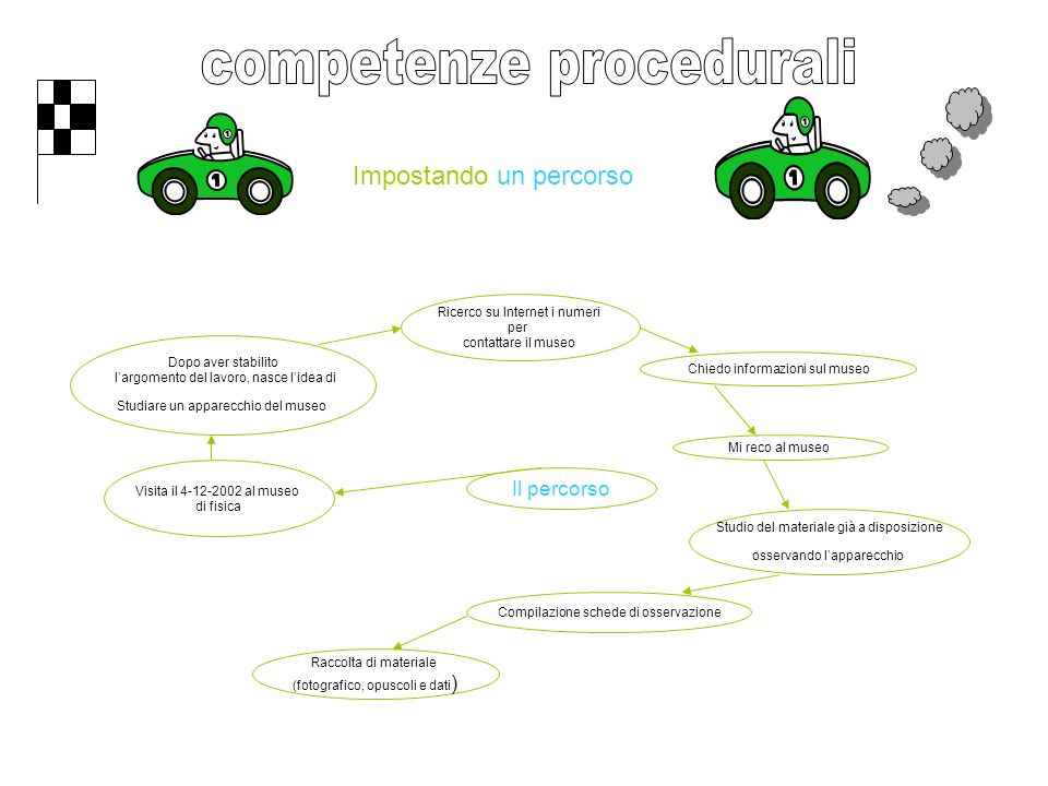 competenze procedurali