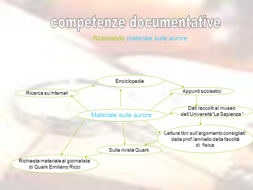 competenze documentative