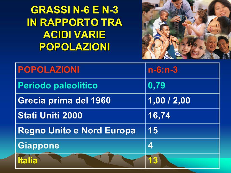 GRASSI N-6 E N-3 IN RAPPORTO TRA ACIDI VARIE POPOLAZIONI