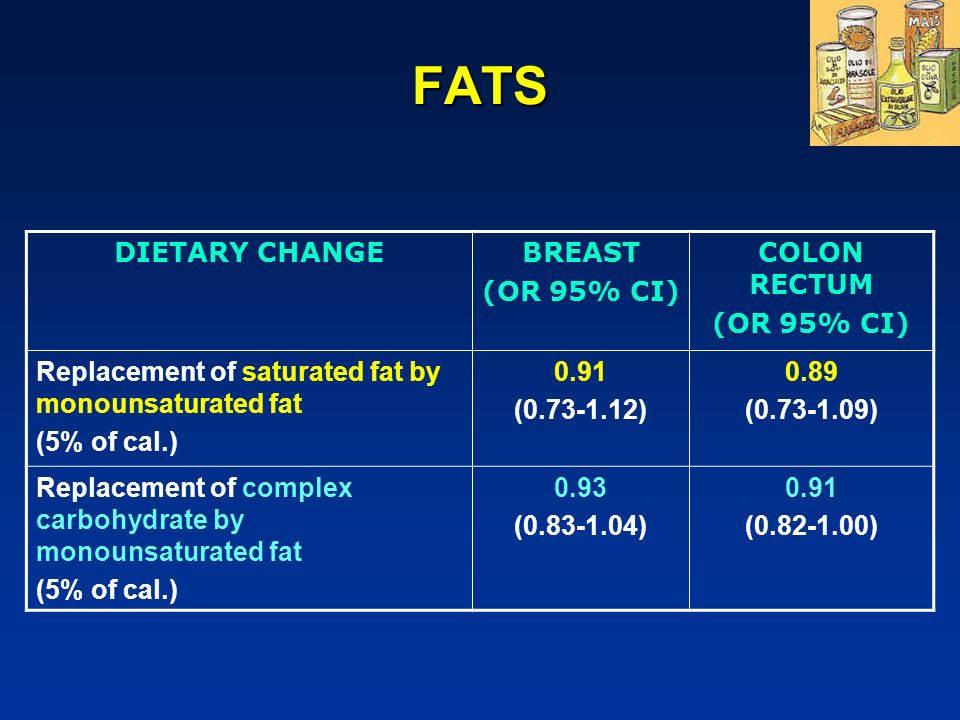 FATS DIETARY CHANGE BREAST (OR 95% CI) COLON RECTUM