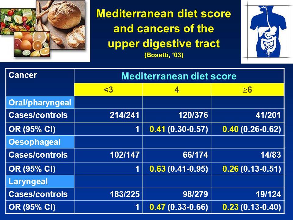 Mediterranean diet score Mediterranean diet score