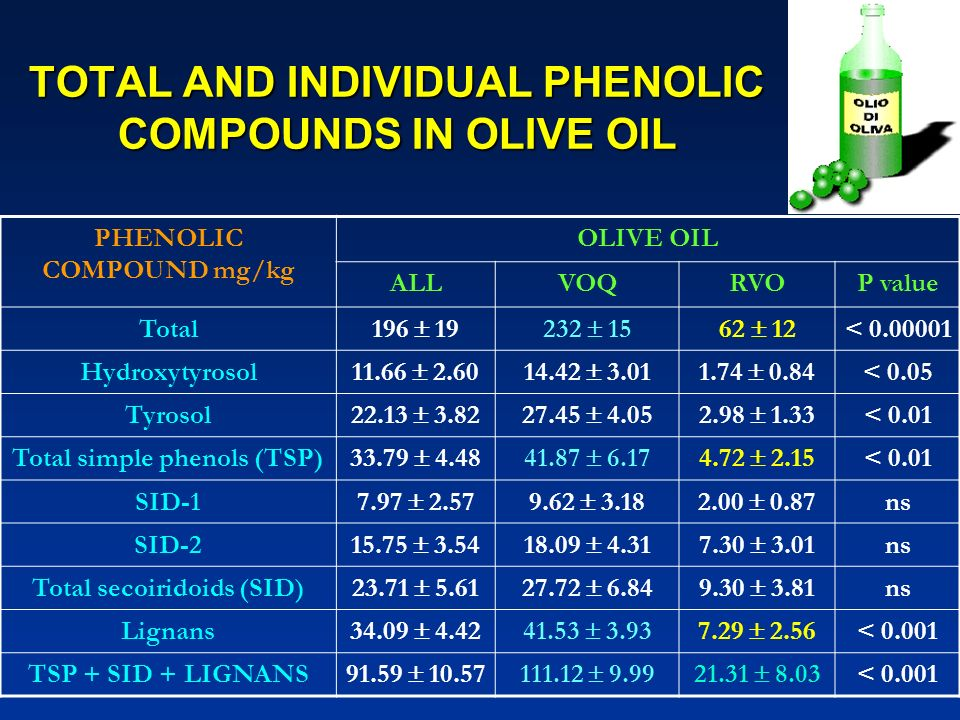 TOTAL AND INDIVIDUAL PHENOLIC COMPOUNDS IN OLIVE OIL
