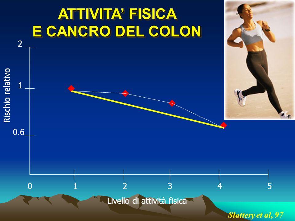 ATTIVITA' FISICA E CANCRO DEL COLON