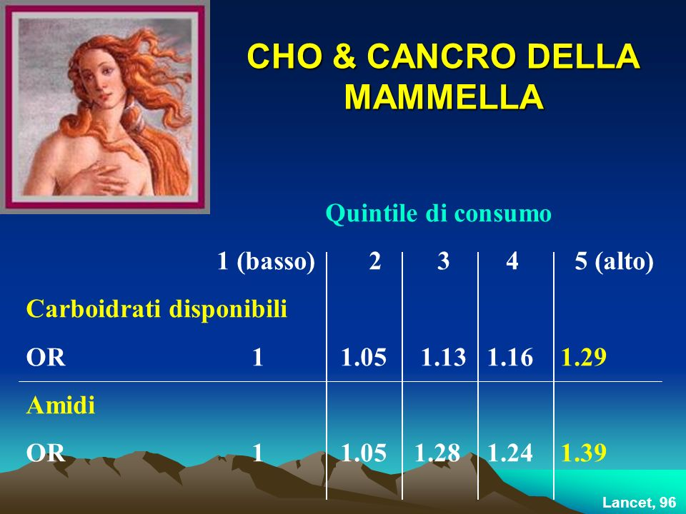 CHO & CANCRO DELLA MAMMELLA