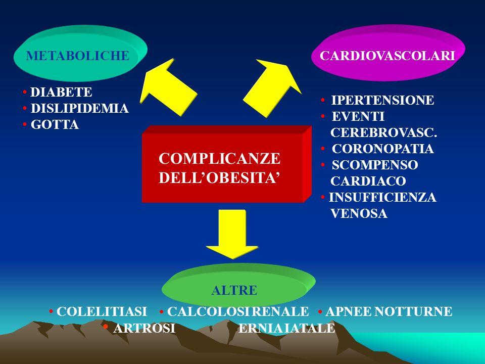 ARTROSI ERNIA IATALE COMPLICANZE DELL'OBESITA' METABOLICHE