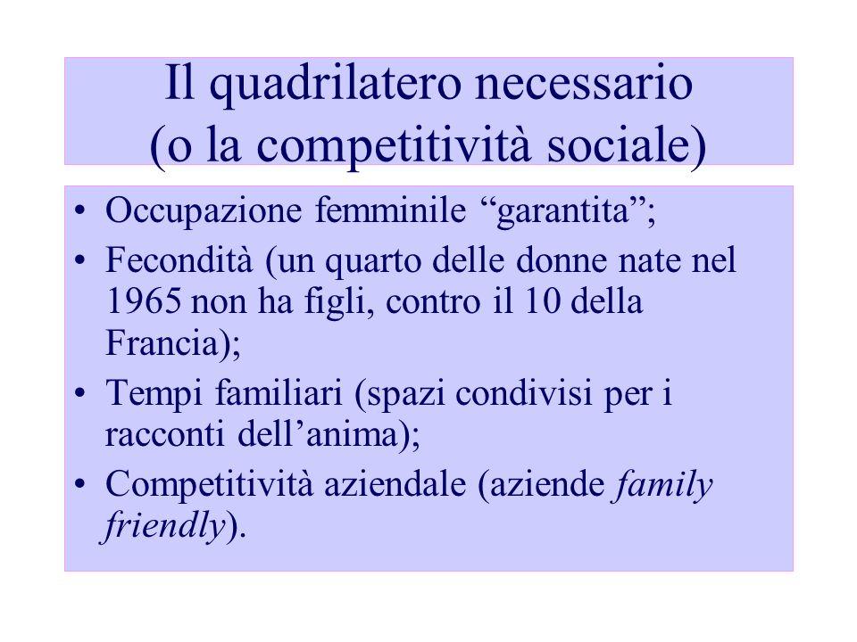 Il quadrilatero necessario (o la competitività sociale)