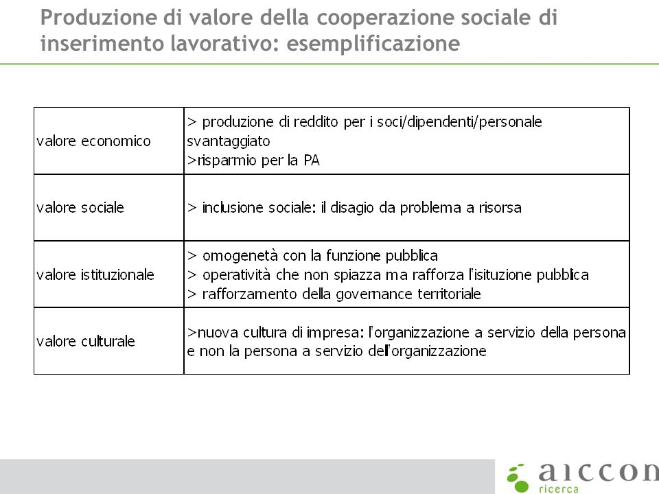 Produzione di valore della cooperazione sociale di inserimento lavorativo: esemplificazione