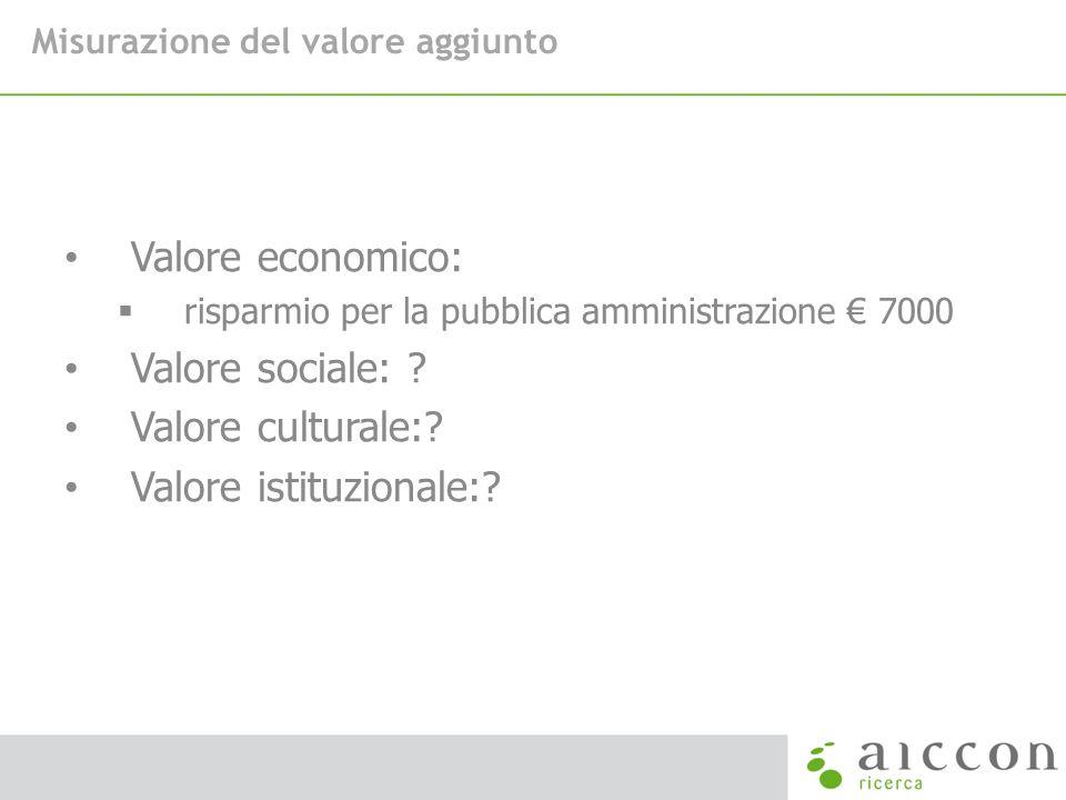Valore istituzionale: