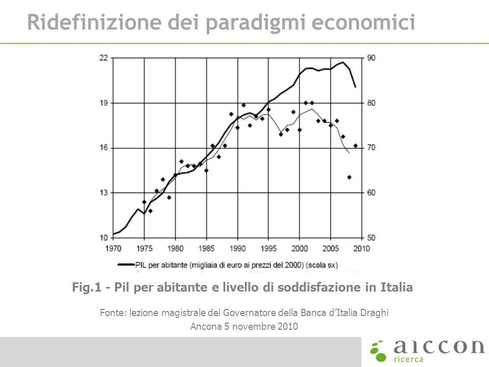 Fig.1 - Pil per abitante e livello di soddisfazione in Italia