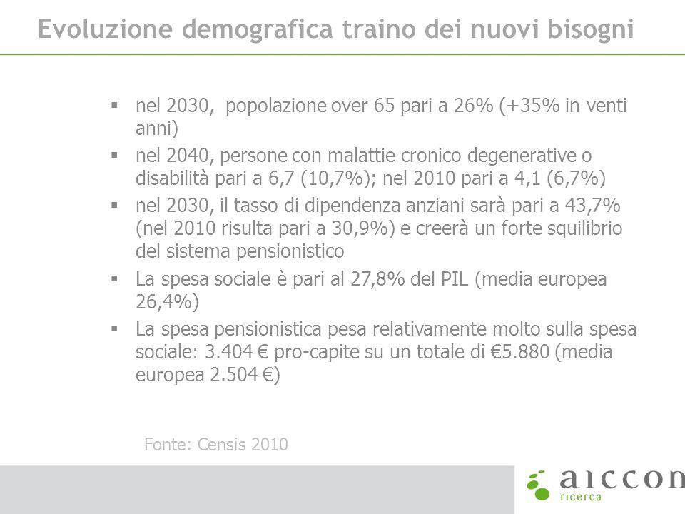 Evoluzione demografica traino dei nuovi bisogni