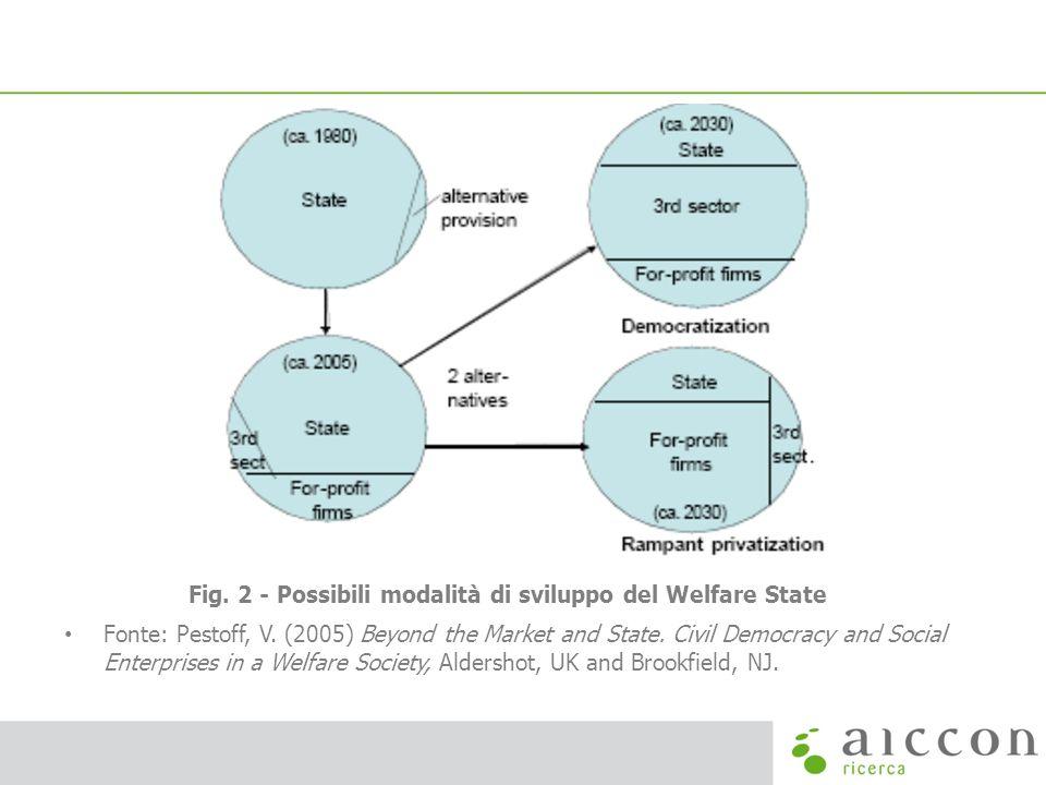 Fig. 2 - Possibili modalità di sviluppo del Welfare State