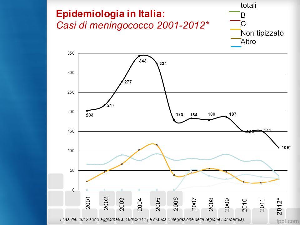 Epidemiologia in Italia: Casi di meningococco 2001-2012*