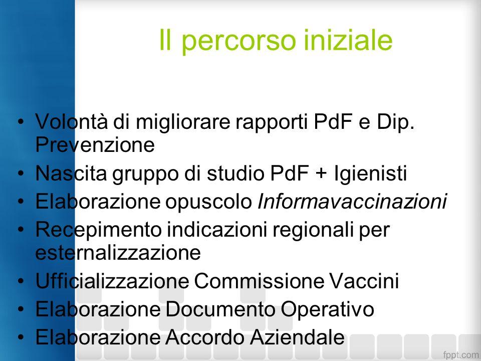 Il percorso iniziale Volontà di migliorare rapporti PdF e Dip. Prevenzione. Nascita gruppo di studio PdF + Igienisti.